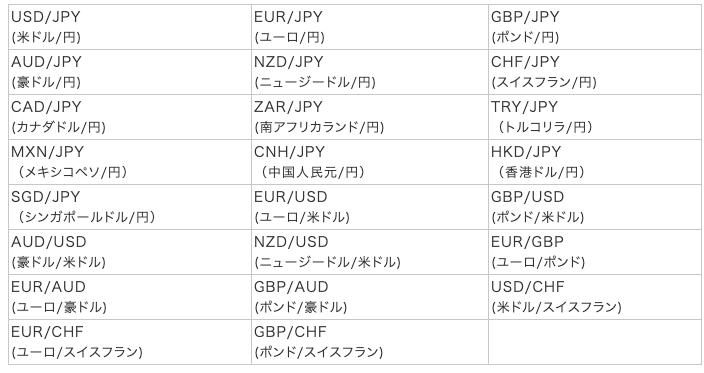 みんなのFX 通貨ペア一覧